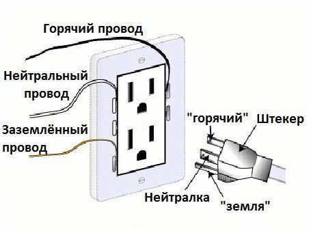 Socket tester, tester napětí, zásuvka detektor ground zero line zapojte polaritu fáze.