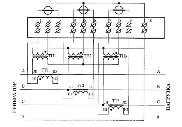 Abschaltung des 3-Phasen-Stromzählers und der Transformatoren ...