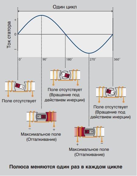 So ermitteln Sie die Start- und Arbeitswicklung. Der Unterschied ...