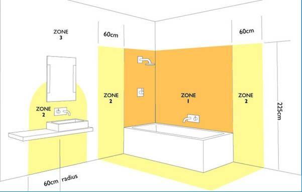 Verkabelung im Badezimmerkreislauf. Verkabelung im Badezimmer