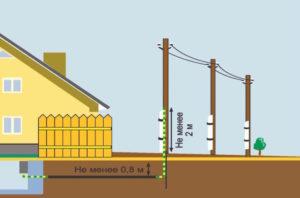 Принцип підключення лівої лінії в будинку майже той же dc9cb939c7ac5